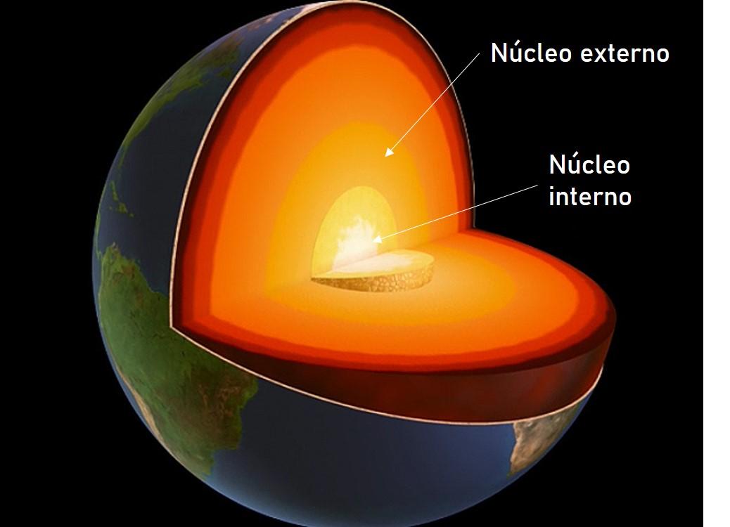 Imagen del interior de la Tierra y sus capas, enfatizando el Núcleo externo e interno, las regiones más profundas del planeta.