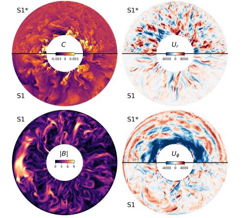 Cuatro paneles muestran diferentes tipos de simulaciones de la turbulencia en el núcleo externo
