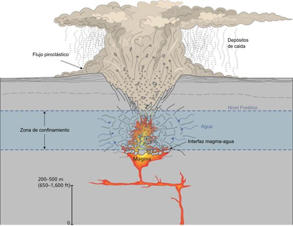 Diagrama de la formación de un volcán tipo maar. Muestra como el magma al entrar en contacto con el agua subterránea crea una explosión violenta que colapsa las rocas a su alrededor formando la forma de cono invertido