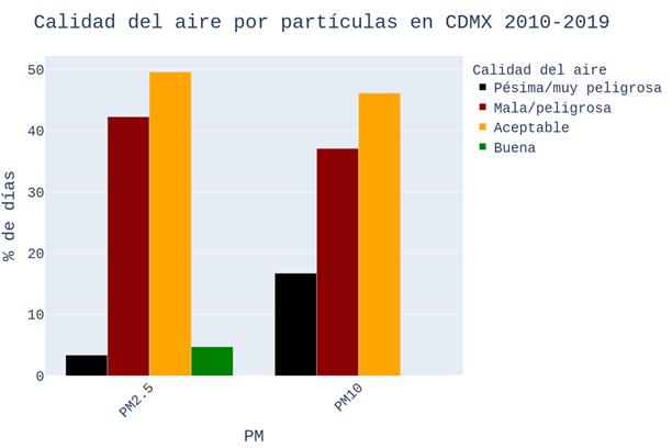 Gráfica que muestra los porcentajes de días con calidad del aire buena, aceptable, mala o pésima, medida por PM10 o PM2.5.
